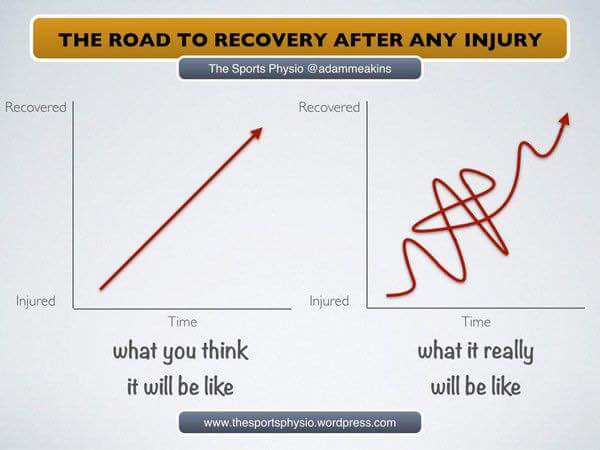 How we recover from injury isn't ever what we expect. Here's why!